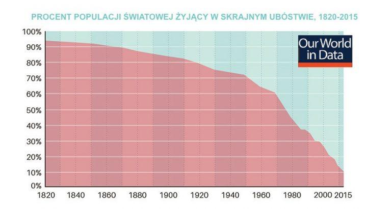 Wykres: Odsetek populacji światowej wskrajnym ubóstwie