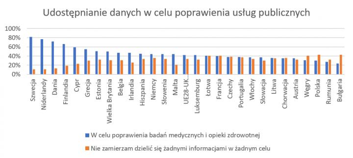 Wykres zbadania Eurobarometer